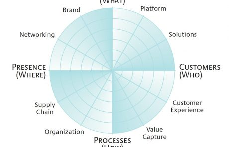 חדשנות בעסקים / פרופ' אסף אברהמי