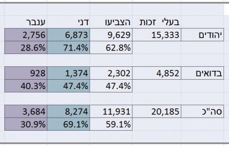 דני עברי ניצח בבחירות במשגב